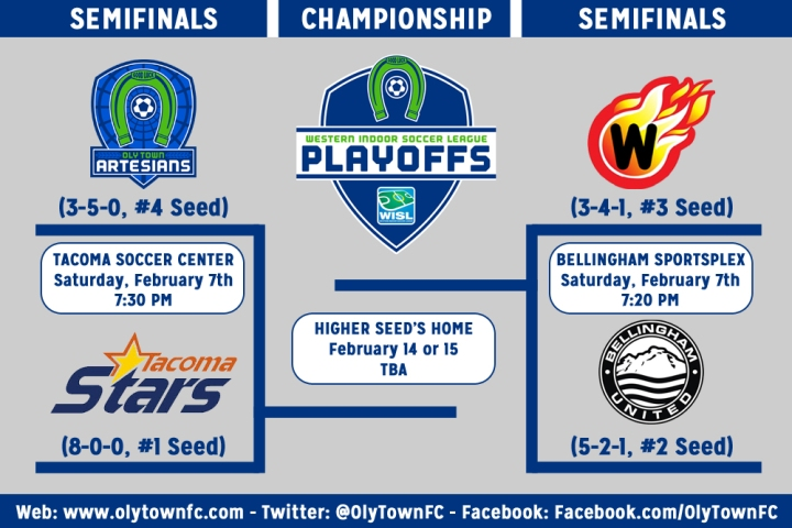 Playoff-Bracket